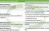 Processus itératif d'évaluation environnementale dans le cadre d'un PLU